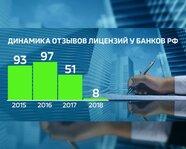 Динамика отзывов лицензий у российских банков. 2015-18 гг.