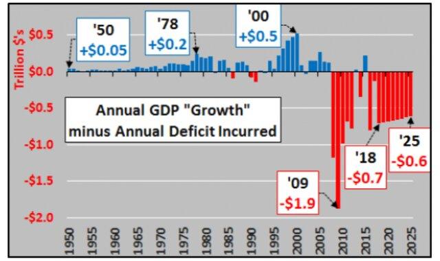 ВВП минус дефицит
