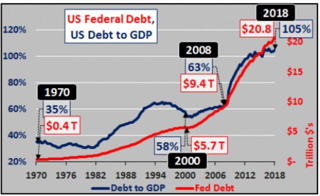Федеральный долг США