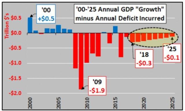 Рост годового ВВП минус дефицит