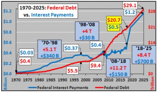 Долг и расходы на его обслуживание