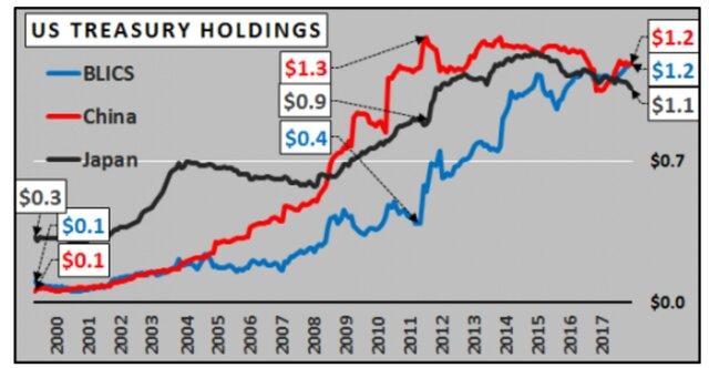 Держатели казначейских облигаций