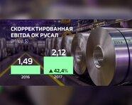 """Скорректированная EBITDA ОК """"РусАл"""" в 2016-17 гг."""