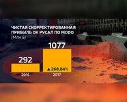 """Чистая скорректированная прибыль ОК """"РусАл"""" по МСФО в 2016-17 гг"""
