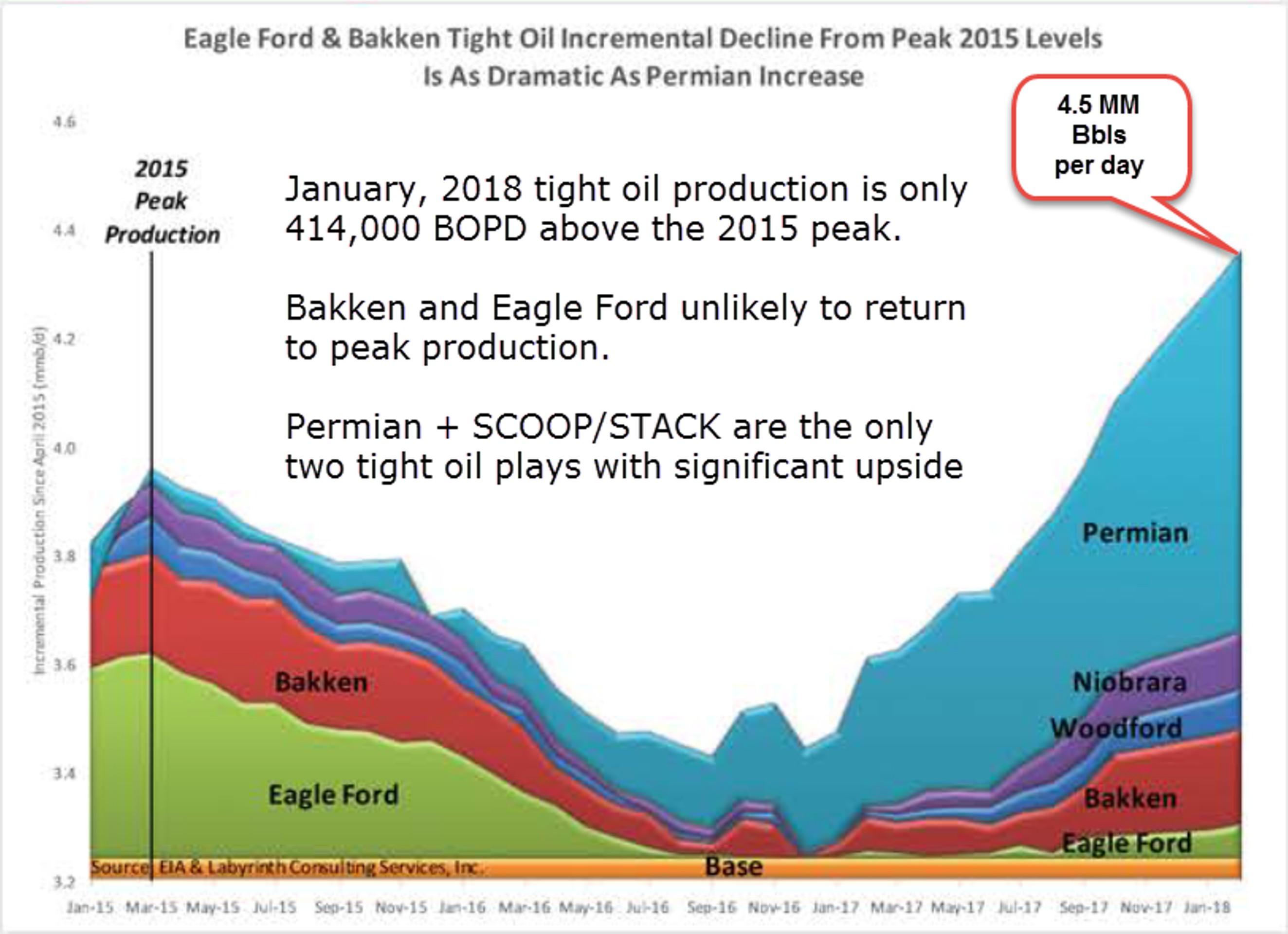 Почему цены на нефть не растут: 6 вредных мифов