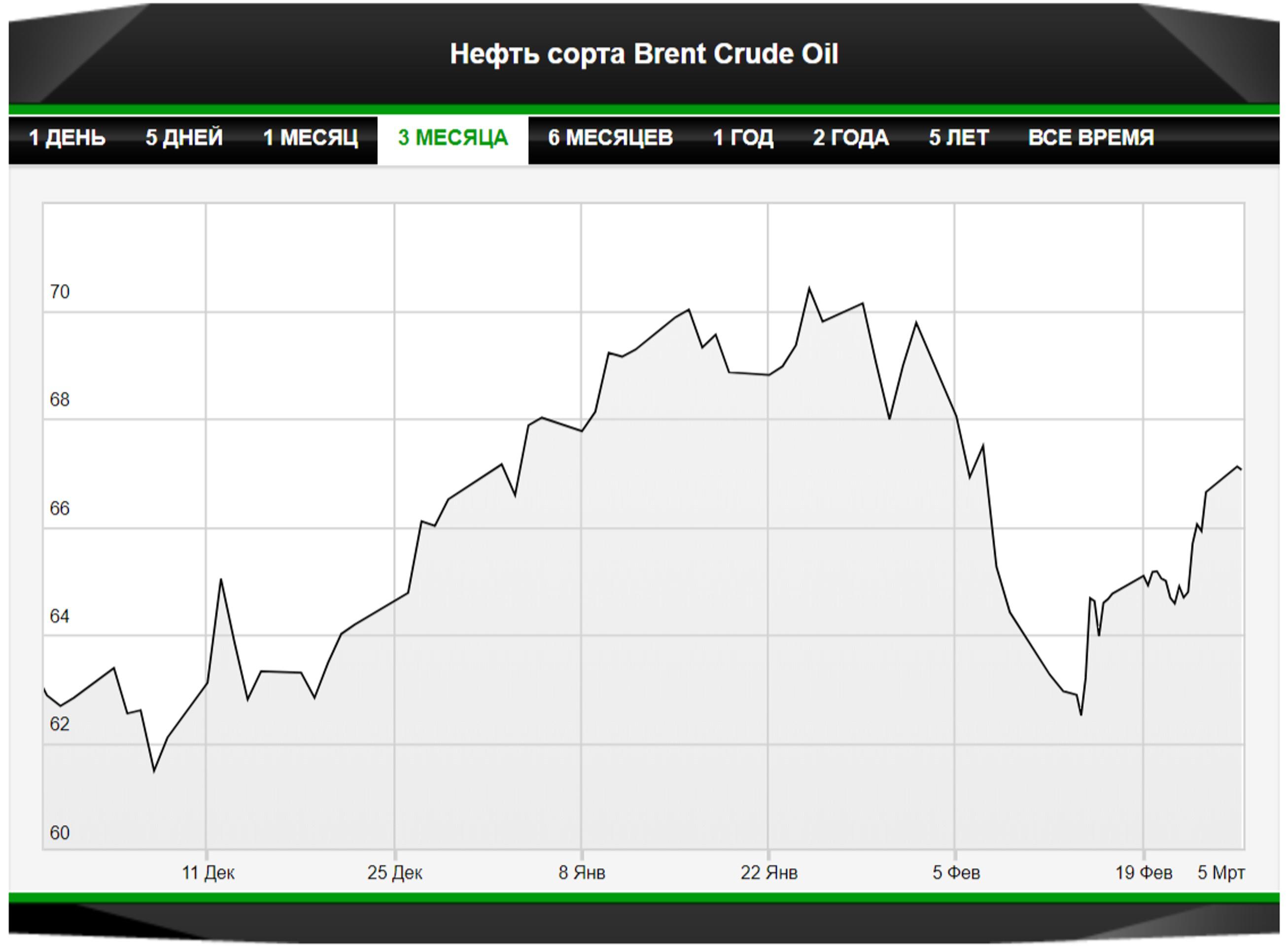 Нефть сохранит тягу баланса