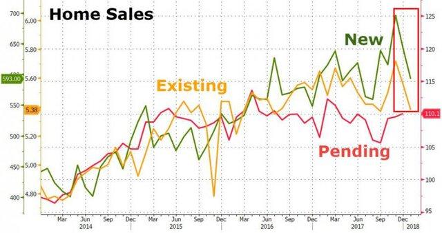 Продажи домов