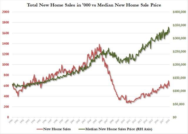 Продажи новых домов