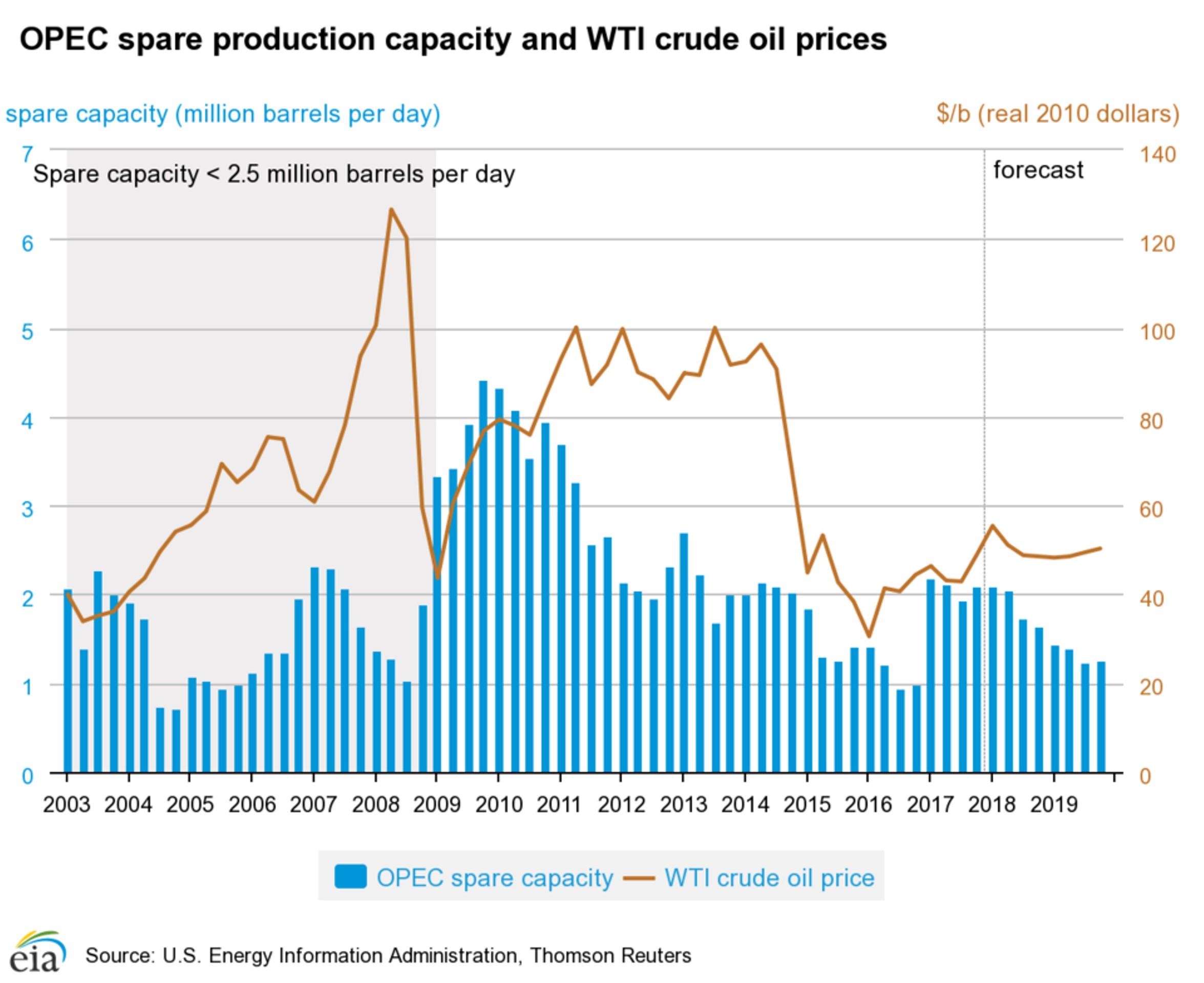 Нефть вновь окажется под влиянием геополитики