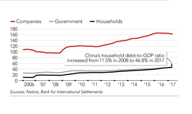 Динамика корпоративного долга и долга домохозяйств в Китае