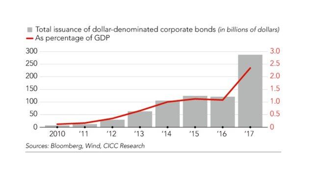Объем долга в долларах