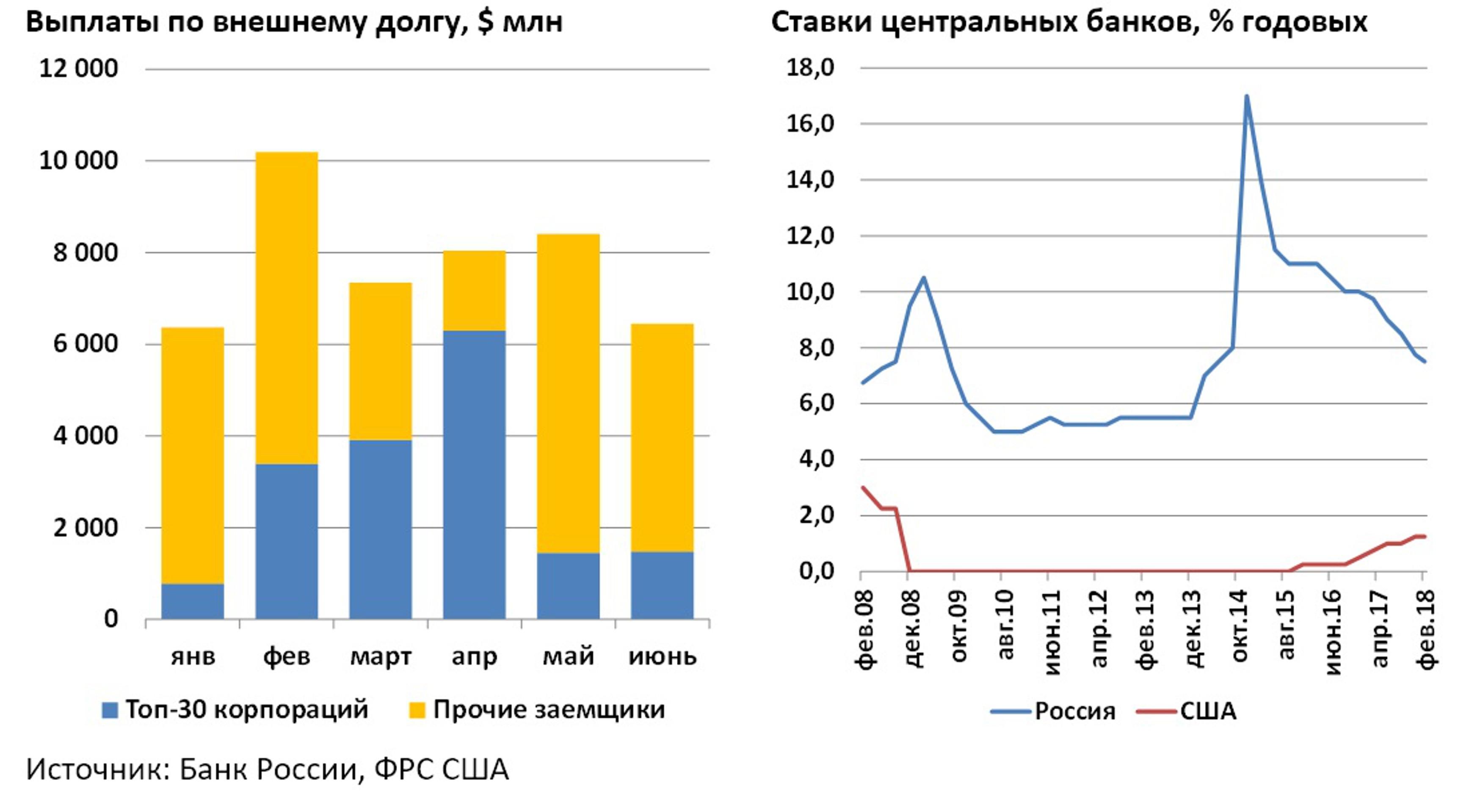 В марте рубль сохранит силу