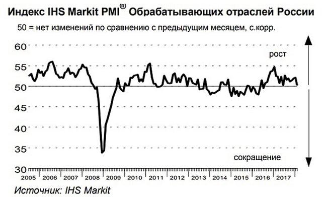 Рост активности впроизводственном секторе РФ замедлился вконце зимы