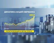 Динамика акций Сбербанка в 2017 году