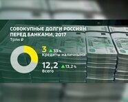 Совокупные долги россиян перед банками в 2017 году
