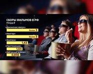 Сборы фильмов в России