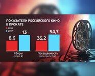Показатели российского кино в прокате: сборы и посещаемость