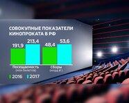Совокупные показатели кинопроката в России: 2016-17 гг.