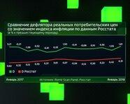 Дефлятор реальных потребительских цен и Индекс инфляции (Росстат)