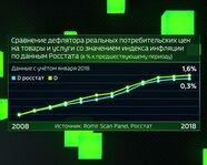 Дефлятор реальных потребцен на товары и услуги и Индекс инфляции