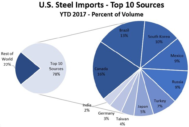 США вводят пошлины наимпорт стали иалюминия