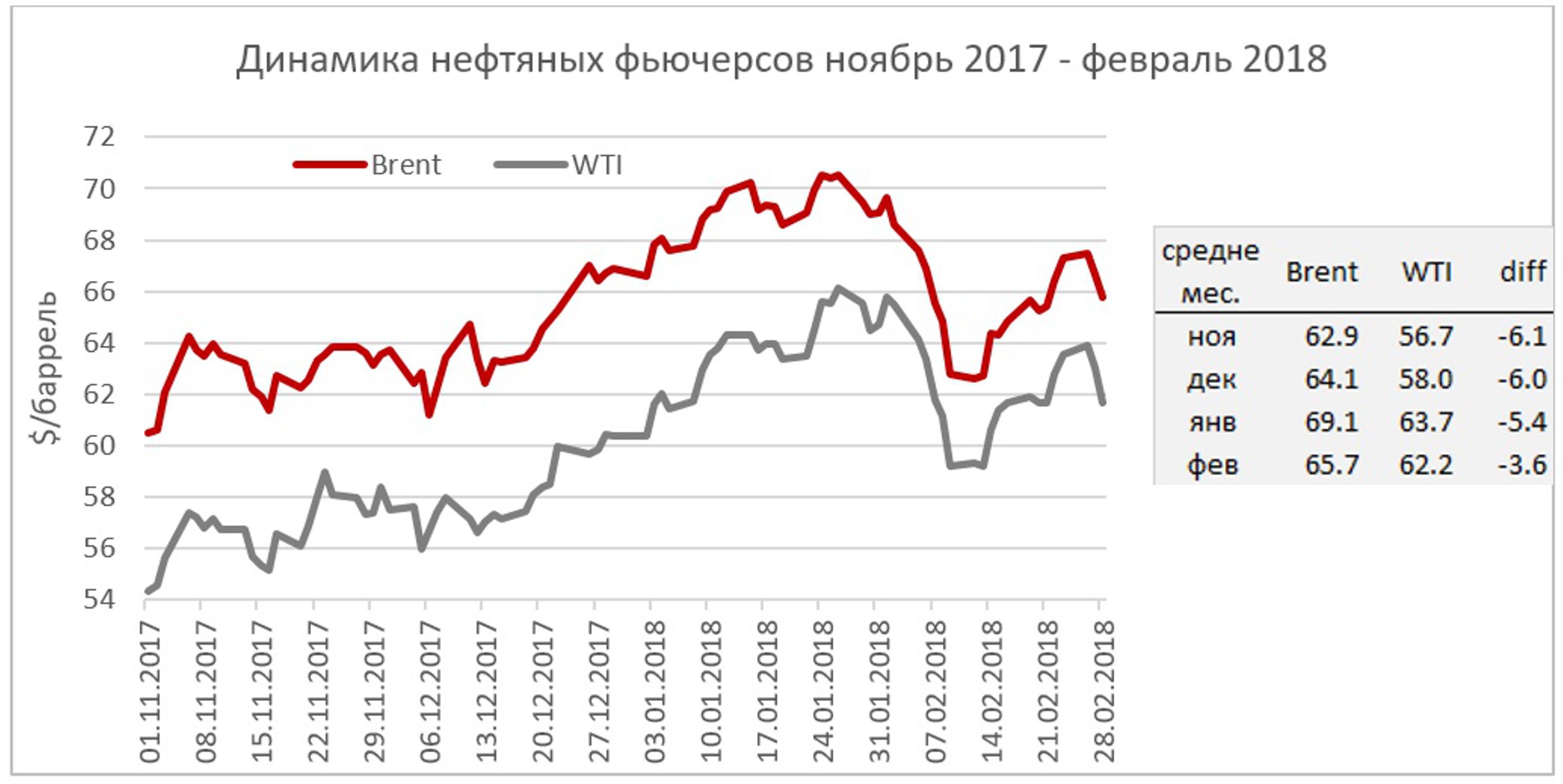 Нефтяной рынок надеется на стабилизацию в марте