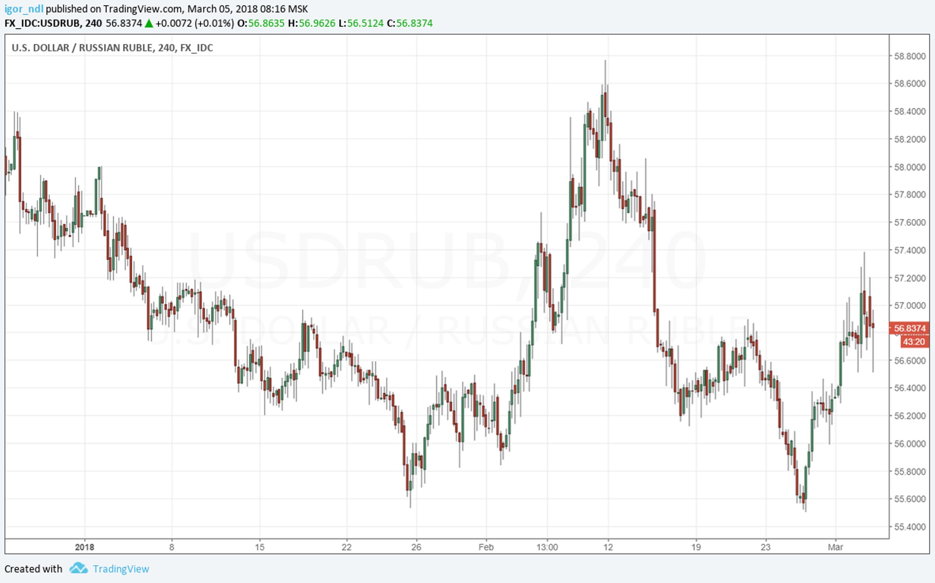 Что ждать от рубля в марте?