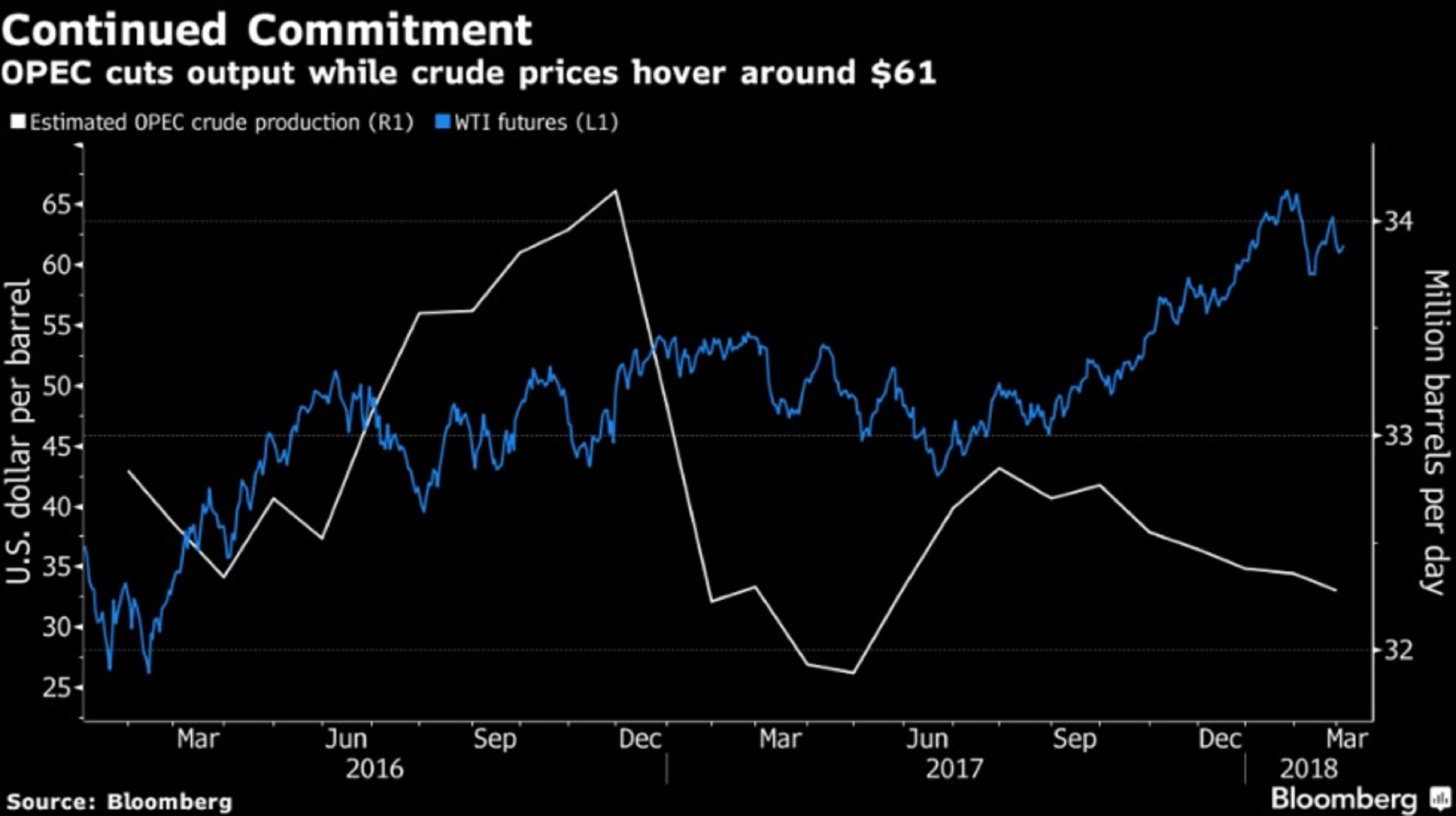 Цены на нефть растут после остановки добычи в Ливии