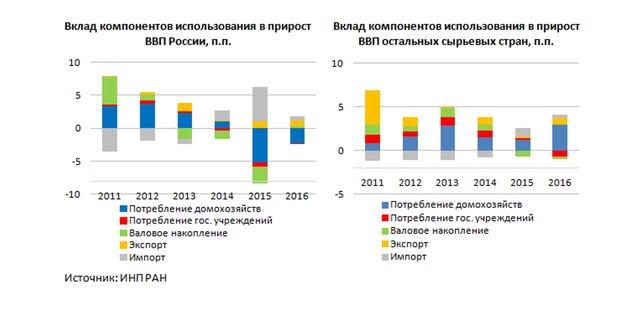 факторы ВВП