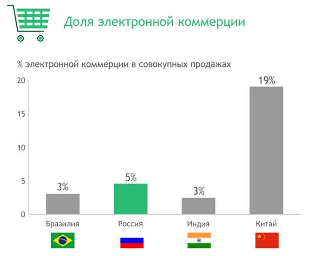 65 процентов граждан России посчитают «катастрофой» исчезновение Интернета— Опрос