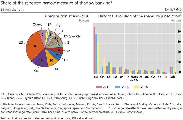 теневой банкинг