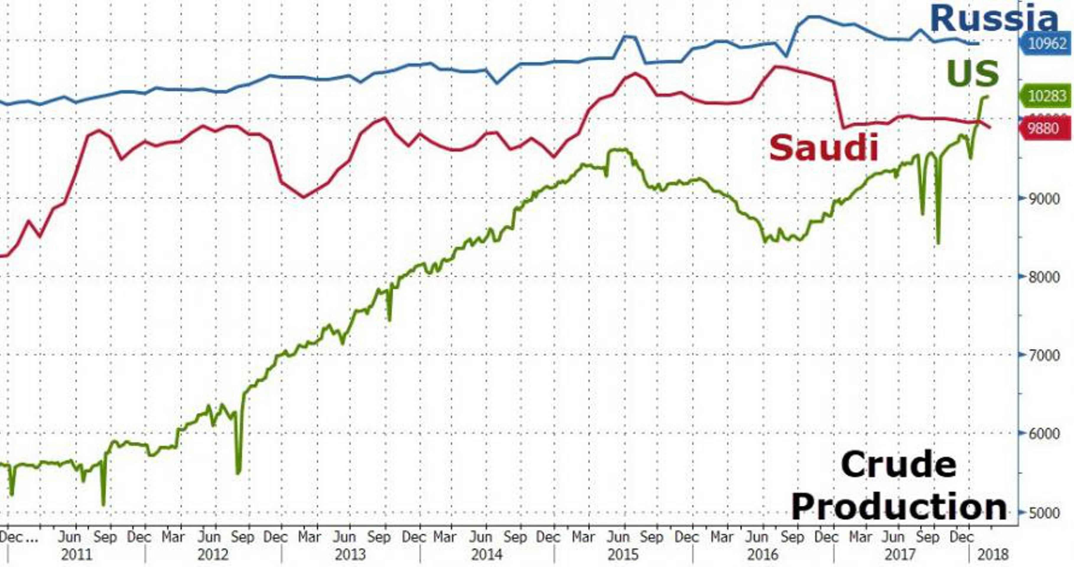 Станут ли США крупнейшей нефтяной державой?