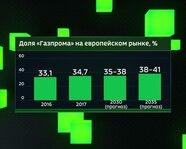 """Доля """"Газпрома"""" на европейском рынке: 2016-35 гг."""
