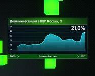 Доля инвестиций в ВВП России с 2000 года