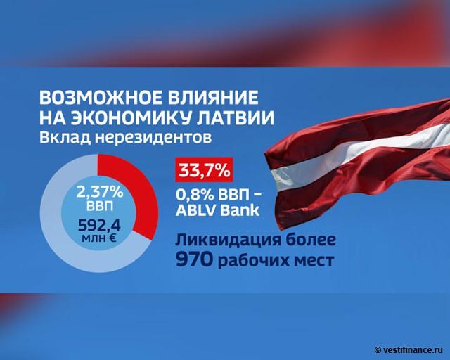 ABLV. Возможное влияние на экономику Латвии. Вклад нерезидентов