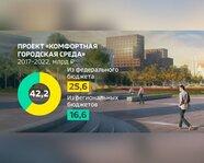 """Проект """"Комфортная городская среда"""": 2017-22 гг."""