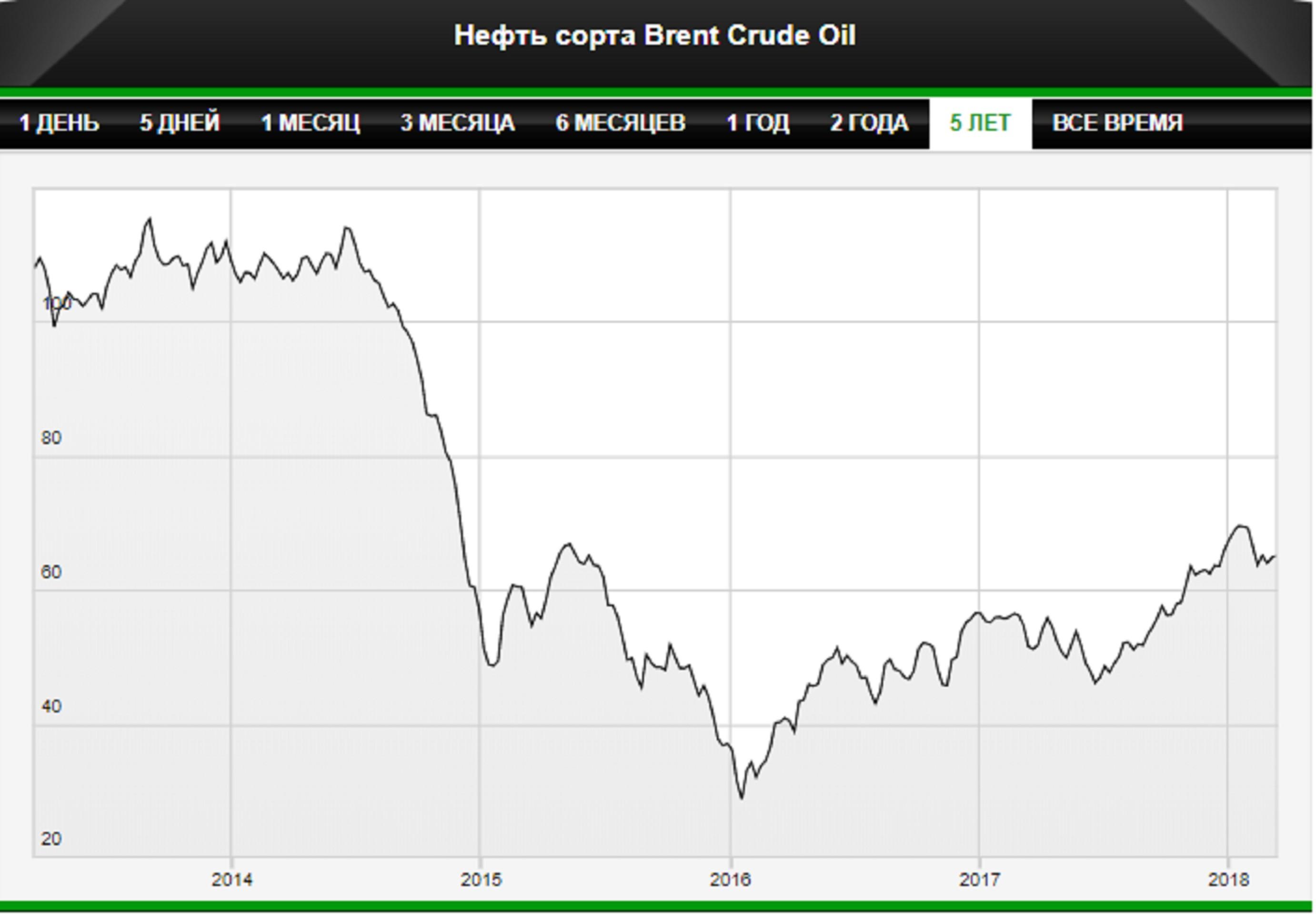 Минфин снизит зависимость рубля от цены нефти
