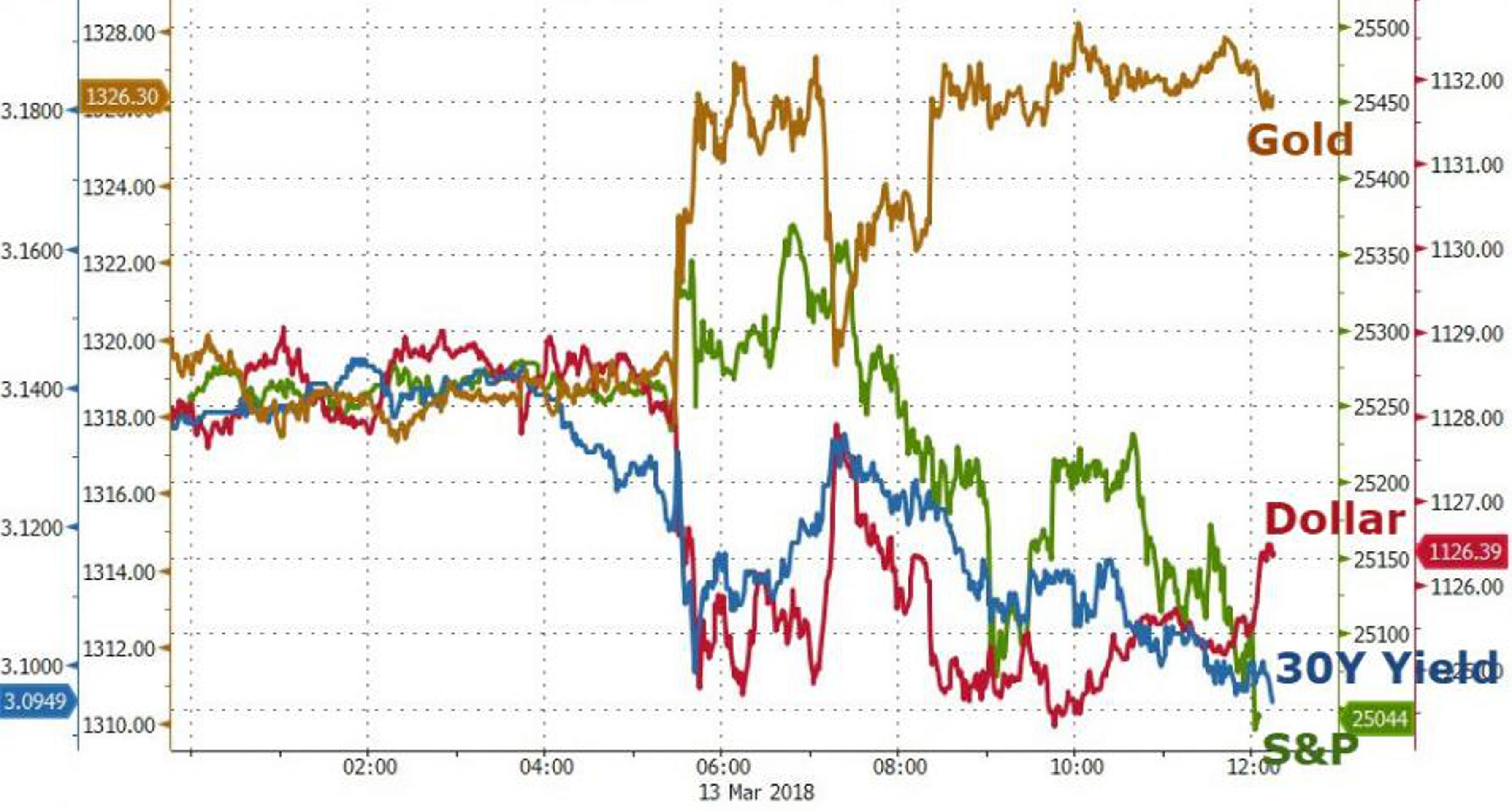 Идеальный шторм для финансовых рынков