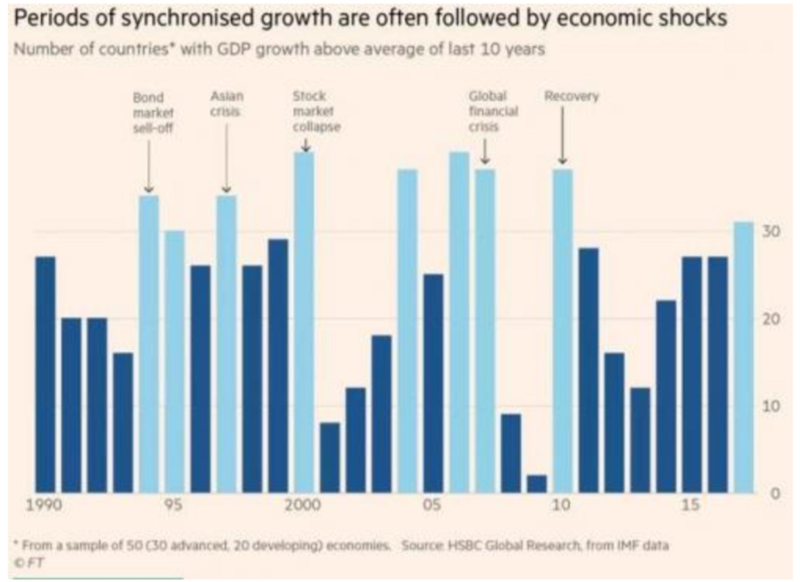 Общий глобальный рост завершился: шок впереди