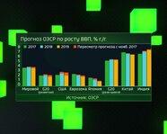 Прогноз ОЭСР по росту ВВП: G20, КНР, Япония, Индия, США, ЕС, мир