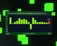 Изменение объёмов мировой торговли с 2000 года