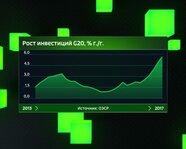 Рост инвестиций G20 с 2013 года
