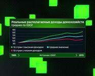 ОЭСР: реальные располагаемые доходы домохозяйств. 1985-2015 гг.