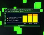 Влияние бюджетного стимулирования на темпы роста ВВП США