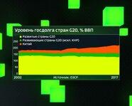 Уровень госдолга стран G20 с 2002 года