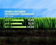 Объем поставок российских удобрений