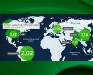 Экспорт удобрений из России, $млрд