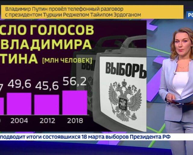 Выборы 2018: президент назвал 4 фактора роста экономики России