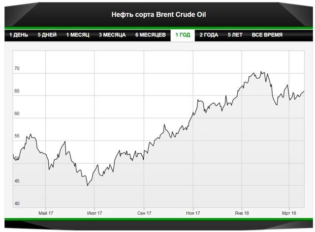 Повышен прогноз по мировому спросу на нефть