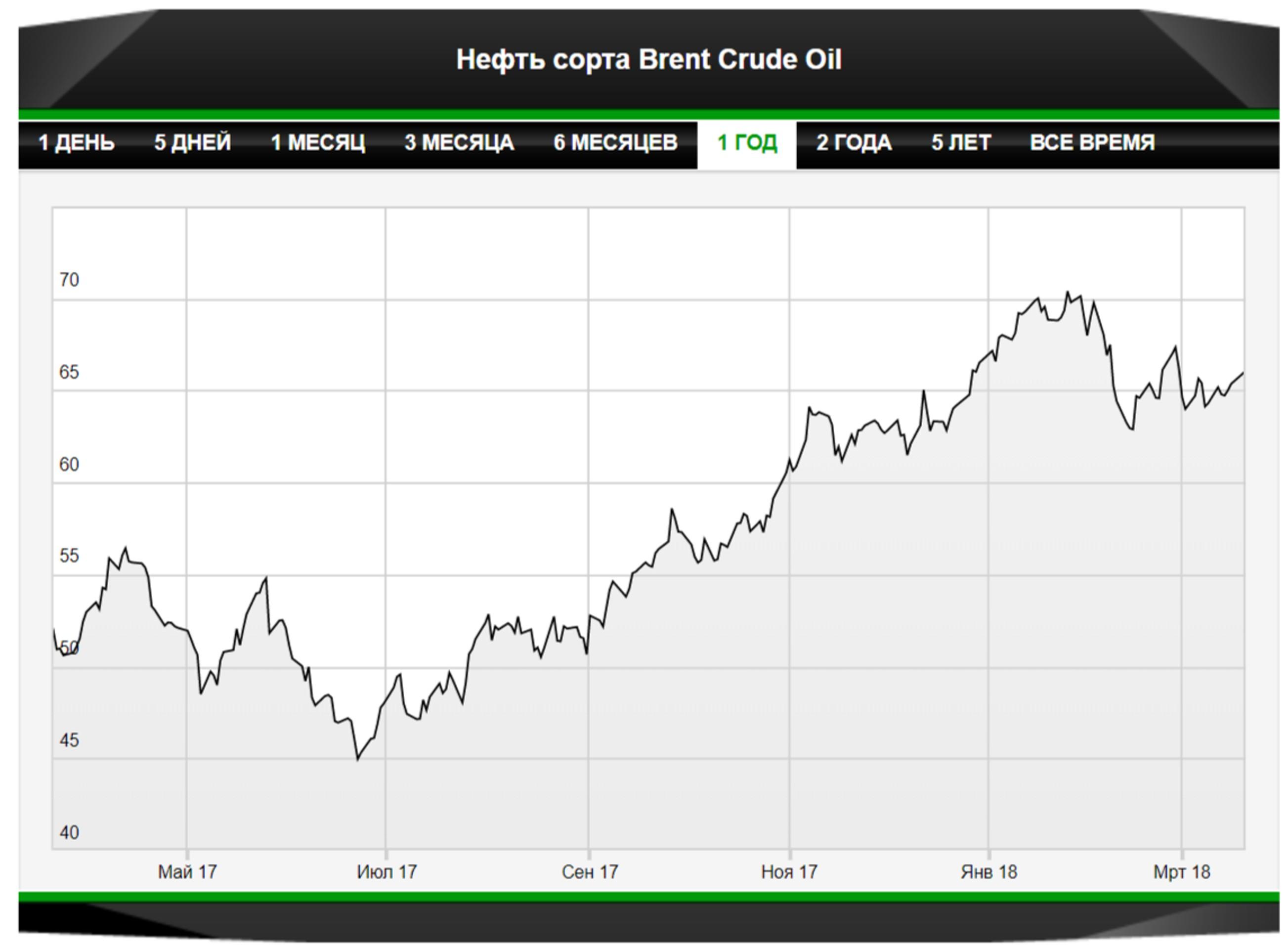 Нефть подождет обещанного дефицита
